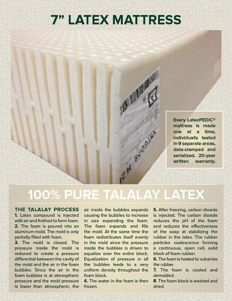 highest quality best top of the line Latex Mattress highest ratings reviews reports consumer
